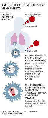 Un fármaco 'made in Spain' dispara a una diana clave contra el cáncer